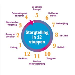 12 stappen